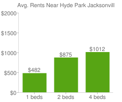 Graph of average rent prices for Hyde Park Jacksonville